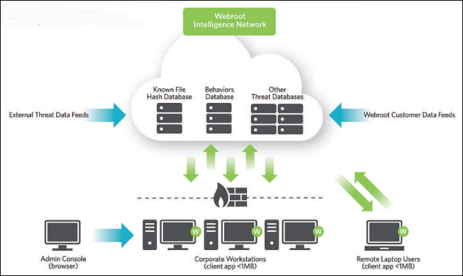 wsa business endpoint protection admin guide overview