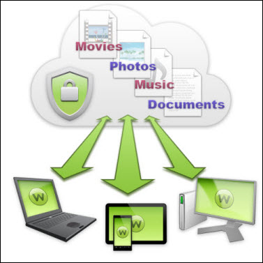 Backup & Sync Overview